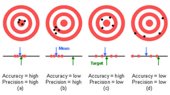 "accuracy and precision of spitballs Spitballs are more accurate,  so the question to define ""the great accuracy test:  if one wants to really measure precision or accuracy,."