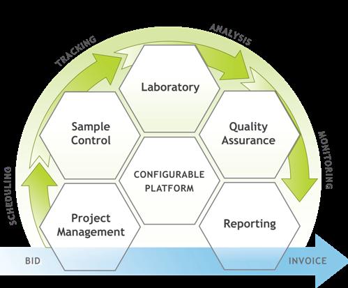 laboratory-workflow