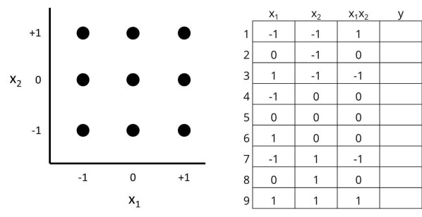 2-factor-3-level-full-factorial