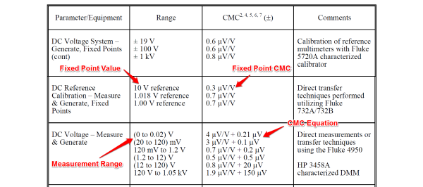 CMC equation