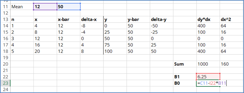 calculate offset regression