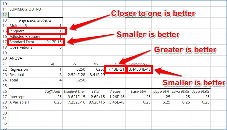 regression model fit