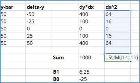 sum dx squared