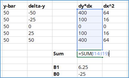 sum dx dy