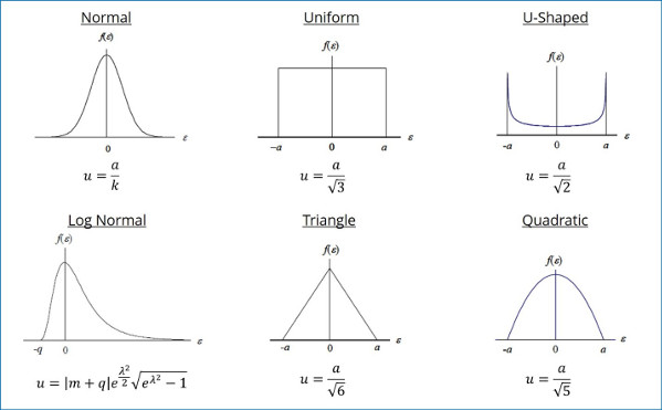 probablity distributions for measurement uncertainty