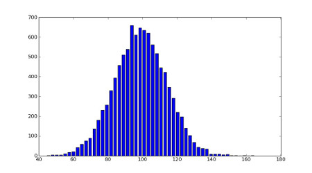 normal distribution histogram