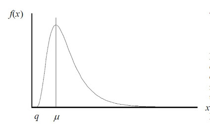 log-normal distribution for measurement uncertainty