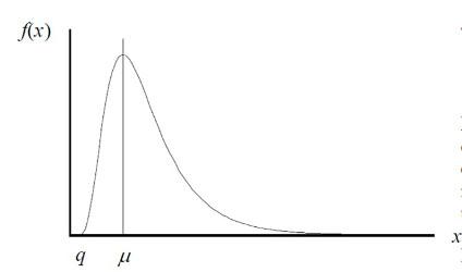 log-normal distribution for measurement uncertainty