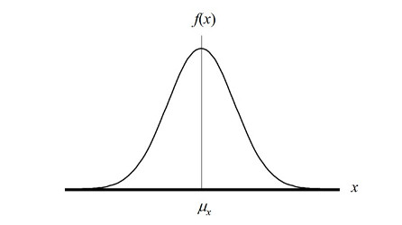 normal distribution for measurement uncertainty