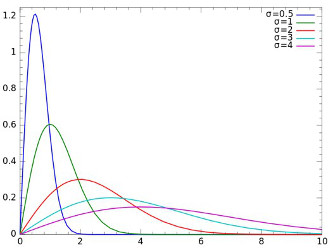 rayleigh distribution for measurement uncertainty