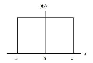 rectangular distribution for measurement uncertainty