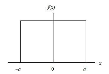 rectangular distribution for measurement uncertainty