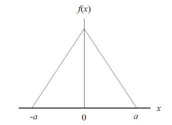 triangle distribution for measurement uncertainty