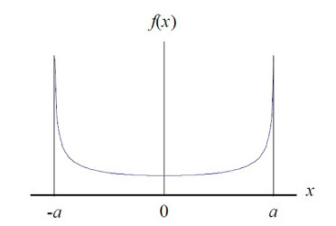 u-shaped distribution for measurement uncertainty