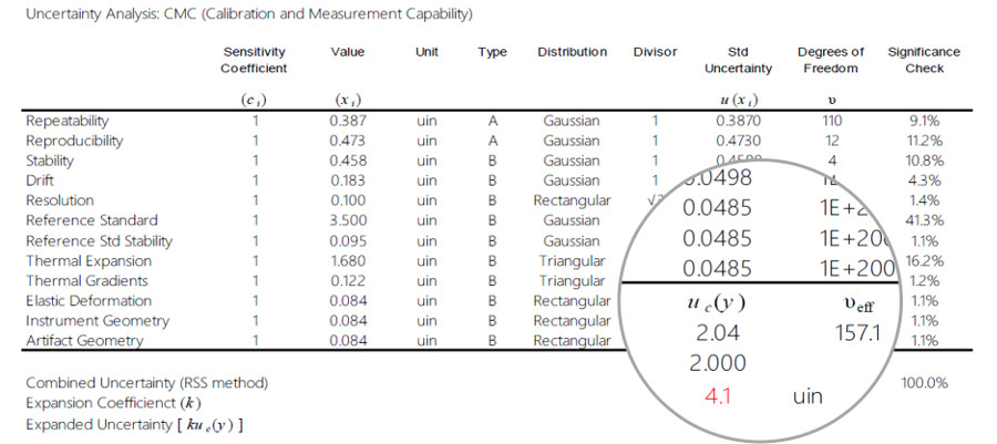 uncertainty budget for iso17025
