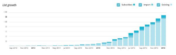 blog subscriber growth chart