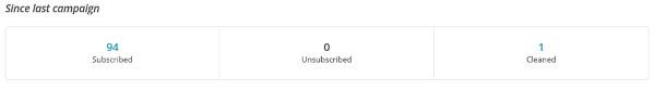 blog-subscribers-last-week-600px
