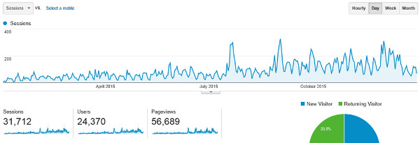 website traffic growth 2015