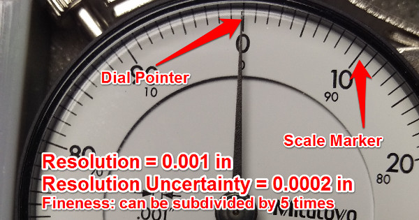 resolution uncertainty dial indicator