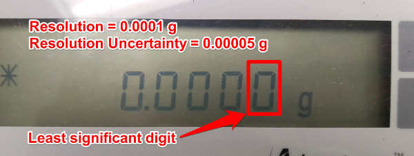 resolution uncertainty digital scale balance