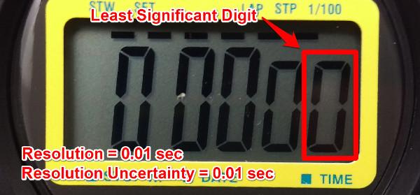 resolution uncertainty digital stopwatch