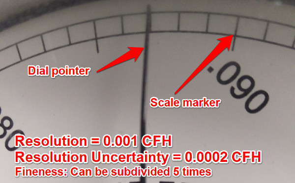 resolution uncertainty gas meter