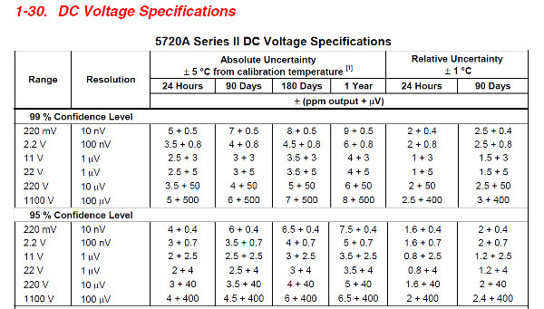 Fluke 5720 DC Voltage Specifcations