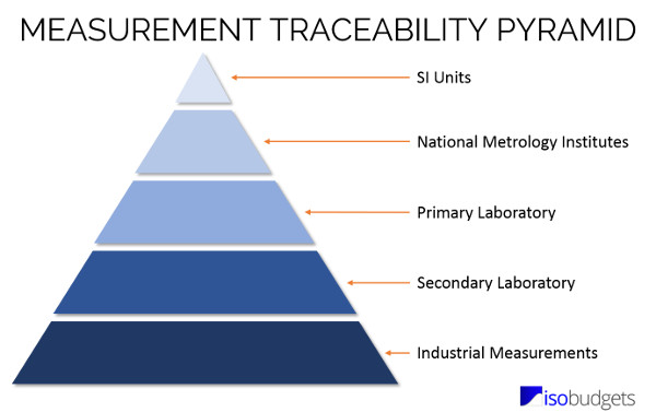 measurement traceability pyramid