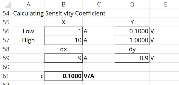 sensitivity coefficient example fir dc current calibration