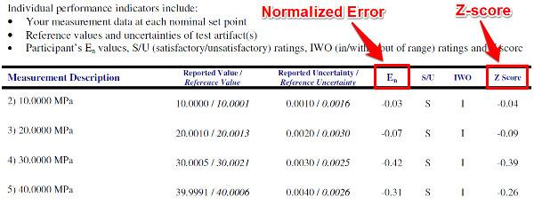 proficiency test report