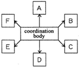 simultaneous proficiency test