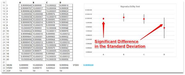 evaluate reproducibility standard deviation