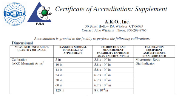 pjla scope of accreditation calibration