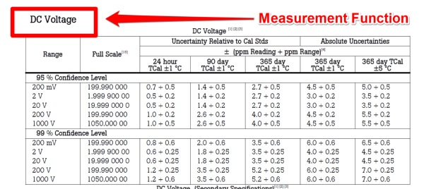 Measurement Function in Manufacturer Specifications