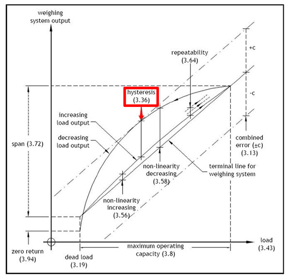 hysteresis definition