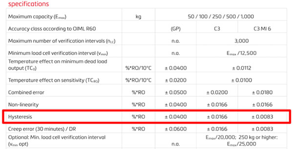 hysteresis specification in manufacturer data sheet
