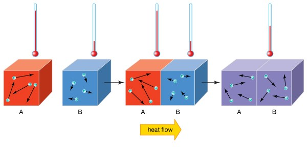 heat transfer between gauge blocks