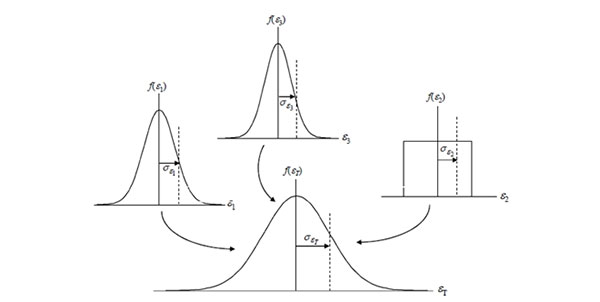 combining measurement uncertainty probability distributions