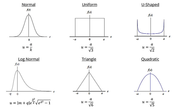 probability distributions and divisors for estimating uncertainty