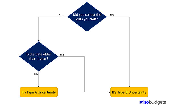 type a or type b uncertainty decision tree