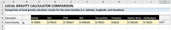 local gravity calculator comparison chart