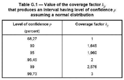 GUM Table G 1 - Coverage Factors
