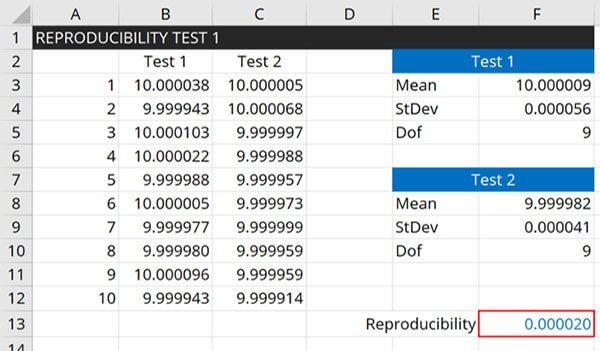 Reproducibility Calculator Excel