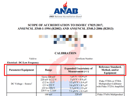 ANAB Scope of Accreditation
