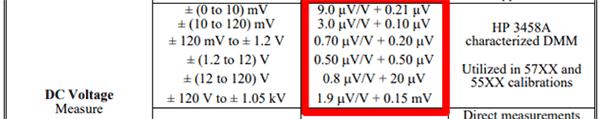 CMC Uncertainty Equation Scope of Accreditation
