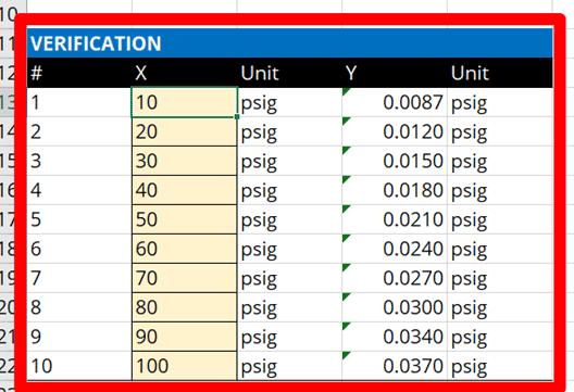 CMC Uncertainty Equation Verification