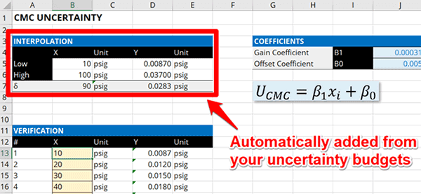 CMC Uncertainty Interpolation Calculator