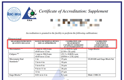 PJLA Scope of Accreditation