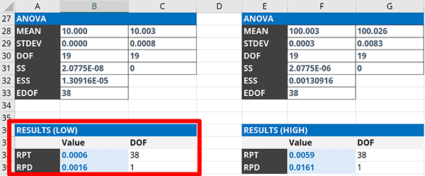 Repeatability and Reproducibility Test Results