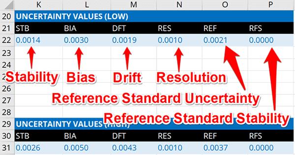 Uncertainty Calculator Data Analysis Results